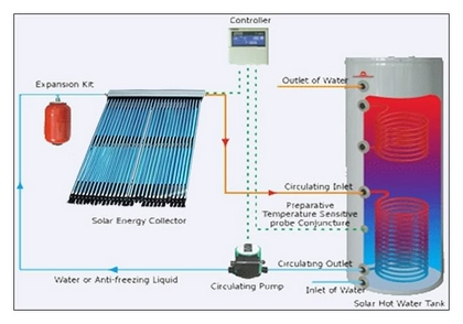 Solar energy collector which is connected to the electrical water heating system - Aurinkoenergian lämminvesivaraaja joka on liitetty sähköiseen vedenlämmitysjärjestelmään